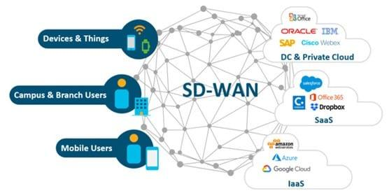 Cisco SD WAN